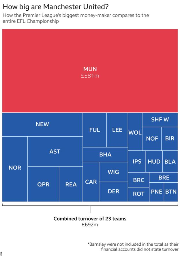 How Manchester United's turnover compares to the entire EFL Championship combined