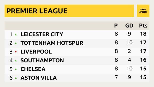 Leicester City, Premier Lig masasında Tottenham, Liverpool ve Southampton'ın önünde zirvede.