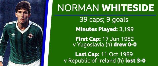 Norman Whiteside