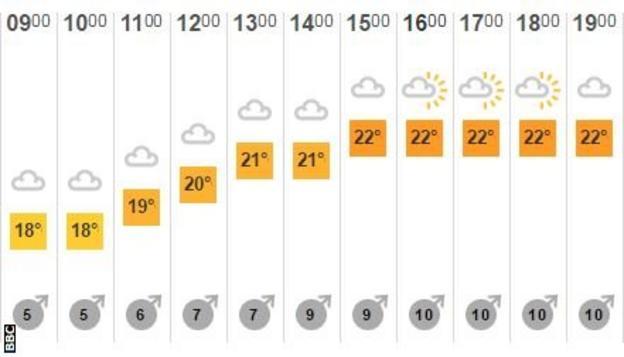 BBC Weather forecast for Vauxhall on Thursday