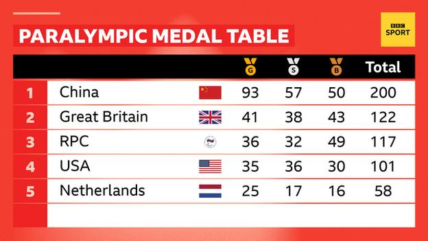 A Paralympic medal table showing: 1. China 93 gold, 57 silver, 50 bronze, 200 total. 2. Great Britain 41 gold, 38 silver, 43 bronze, 122 total. 3. RPC 36 gold, 32 silver, 49 bronze, 117 total. 4. USA 35 gold, 36 silver, 30 bronze, 101 total. 5. Netherlands, 25 gold, 17 silver, 16 bronze, 58 total.