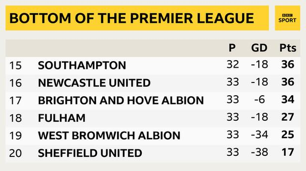 Snapshot showing the bottom of the Premier League table: 15th Southampton, 16th Newcastle, 17th Brighton, 18th Fulham, 19th West Brom & 20th Sheff Utd