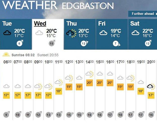 BBC weather forecast for the third test