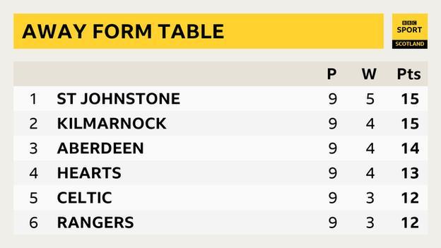 Away form league table