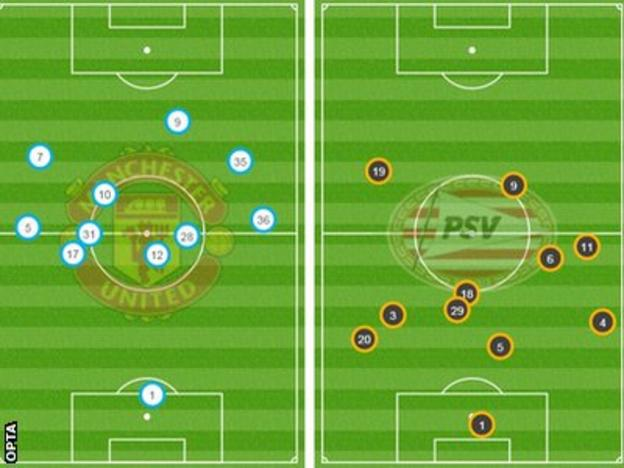 Manchester United v PSV - average positions after 20 mins