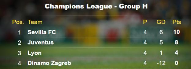Champions League Group H Table