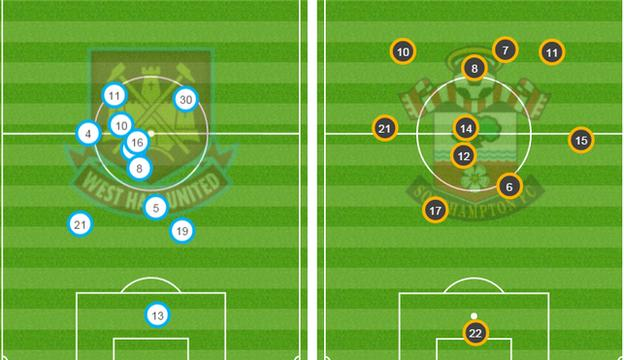 Average positions for West Ham and Southampton