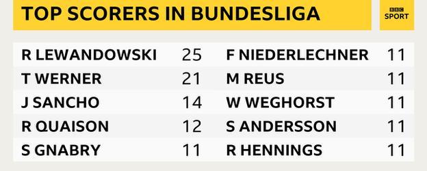 Top scorers in Bundesliga