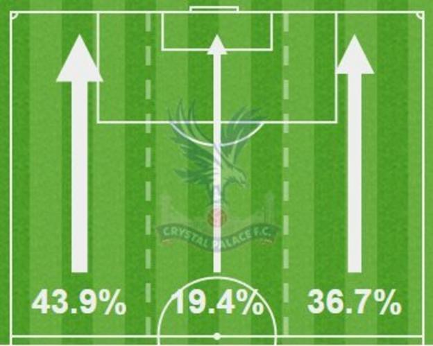 Palace's attacking areas