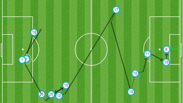 Wolfsburg second goal