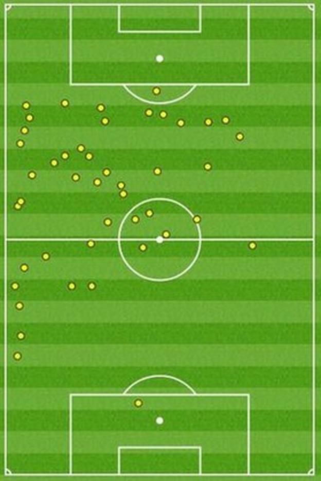 Wayne Rooney touchmap