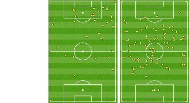 Dele Alli's touches for Tottenham against Everton (l) and Aston Villa (r)
