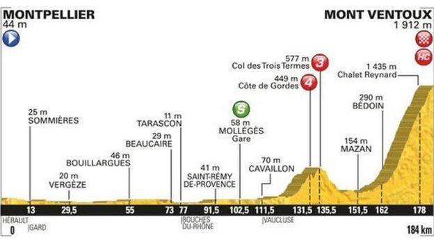 Montpellier to Mont Ventoux