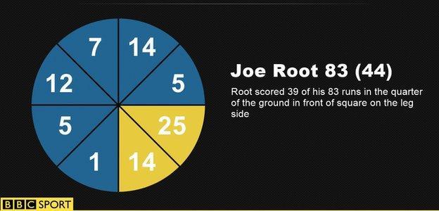 Joe Root wagon wheel