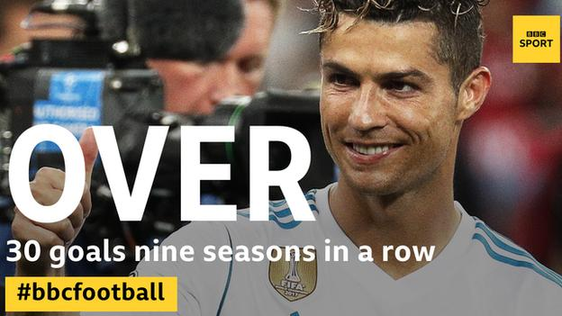Ronaldo is Real Madrid's all-time record goalscorer