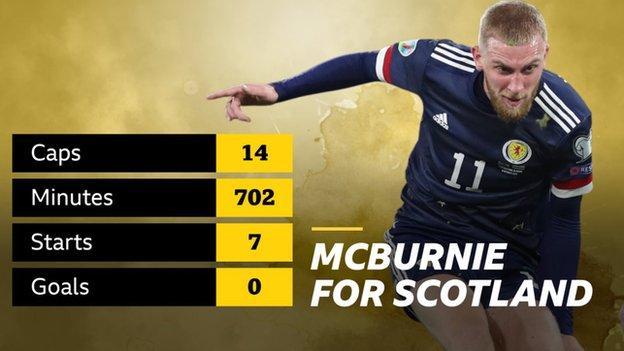 McBurnie graphic