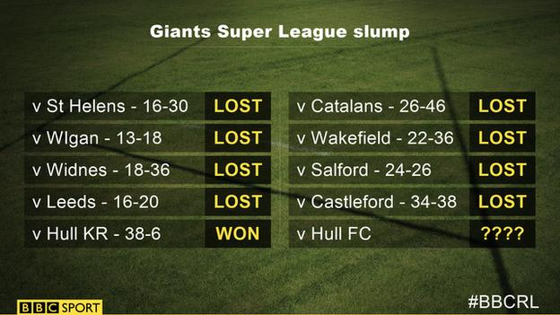 Huddersfield Giants losing run