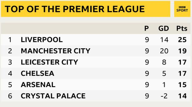 Snapshot showing top of Premier League table: 1st Liverpool, 2nd Man City, 3rd Leicester, 4th Chelsea, 5th Arsenal & 6th Crystal Palace