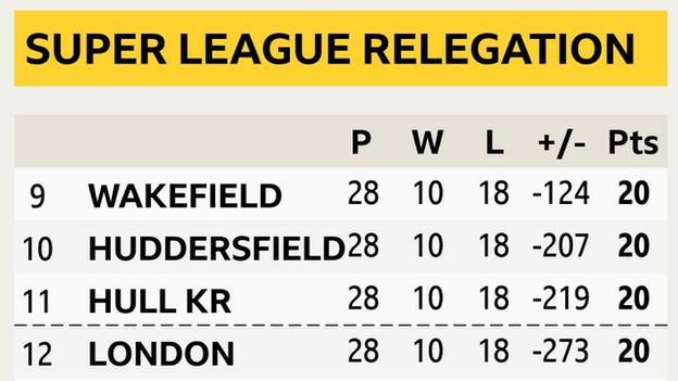 Super League relegation