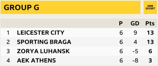 Leicester City, ikinci sıradaki Sporting Braga ile Avrupa Ligi seviyesinde, ancak Portekiz kulübüne karşı üstün bir kafa kafaya rekoru ile G Grubu'nu birinci bitirdi.