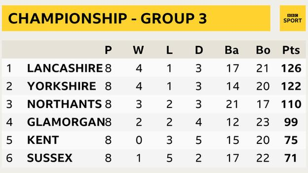 Group Three table