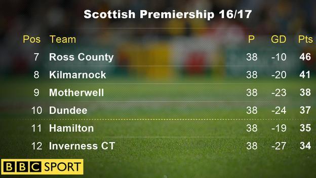 Premiership 16/17 bottom six