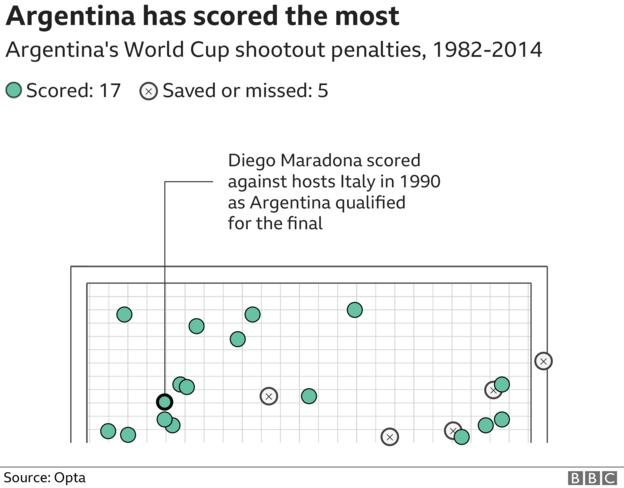 graphic showing where penalties taken by Argentina have ended up, with 17 scored and five either missed or saved