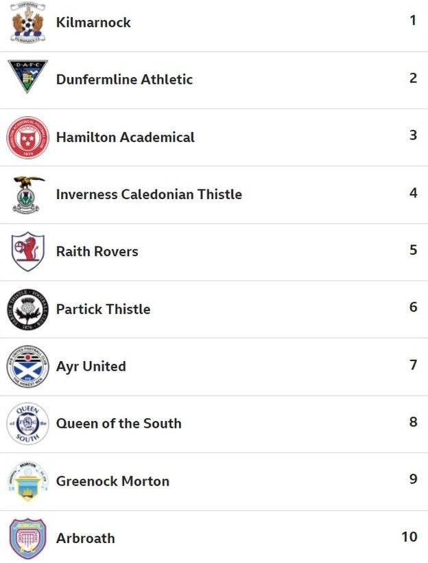 BBC Sport website users' predicted Scottish Championship table
