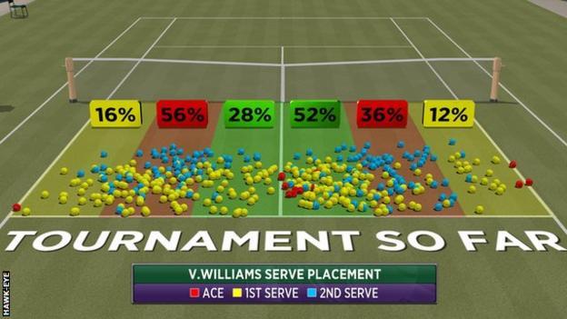 Wimbledon 2016: Venus Williams