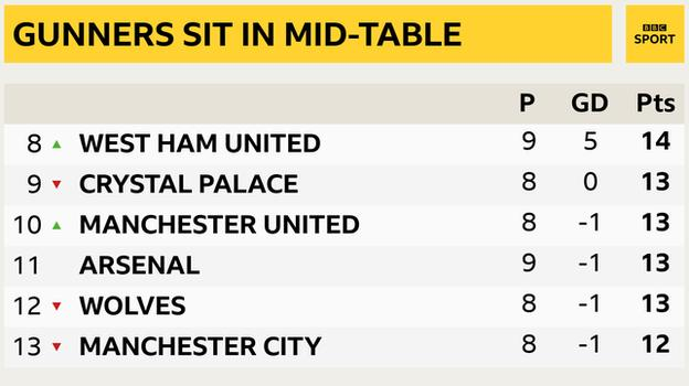 A shot showing from eighth to thirteenth place in the English Premier League: West Ham VIII, Crystal Palace IX, Manchester United tenth, Arsenal XI, Wolves XII and Manchester City XIII.