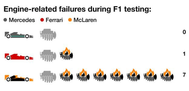 Engine-related failures durng F1 testing: Mercedes 0, Ferrari 1, McLaren 7