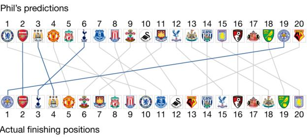 Graphic showing Phil McNulty's predictions compared to final positions. Phil's predictions: 1 Chelsea, 2 Arsenal, 3 Man City, 4 Man Utd, 5 Liverpool, 6 Tottenham, 7 Everton, 8 Stoke, 9 Southampton, 10 Swansea, 11 West Ham, 12 Crystal Palace, 13 Newcastle, 14 West Brom, 15 Aston Villa, 16 Bournemouth, 17 Sunderland, 18 Norwich, 19 Leicester, 20 Watford. Final positions: 1 Leicester, 2 Arsenal, 3 Tottenham, 4 Man City, 5 Man Utd, 6 Southampton, 7 West Ham, 8 Liverpool, 9 Stoke, 10 Chelsea, 11 Everton, 12 Swansea, 13 Watford, 14 West Brom, 15 Crystal Palace, 16 Bournemouth, 17 Sunderland, 18 Newcastle, 19 Norwich, 20 Aston Villa