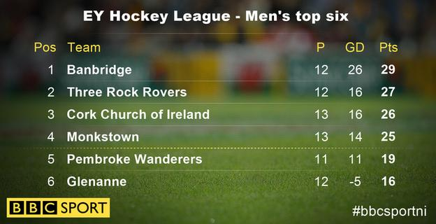 Banbridge have moved two points clear of second-placed Three Rock Rovers