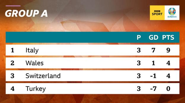 Graphic showing the final standings of Group A at Euro 2020: 1st Italy, 2nd Wales, 3rd Switzerland & 4th Turkey