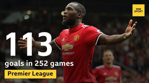 Romelu Lukaku telah mencetak 113 gol dalam 252 pertandingan Premier League