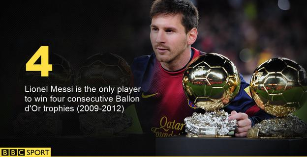 Ballon d'Or: Barcelona's Lionel Messi is the only man to win the trophy in four consecutive years