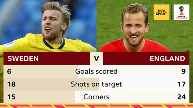 Sweden have had one more shot on target than England at the World Cup - 18 to 17 - but England have scored 9 goals to Sweden's 6.