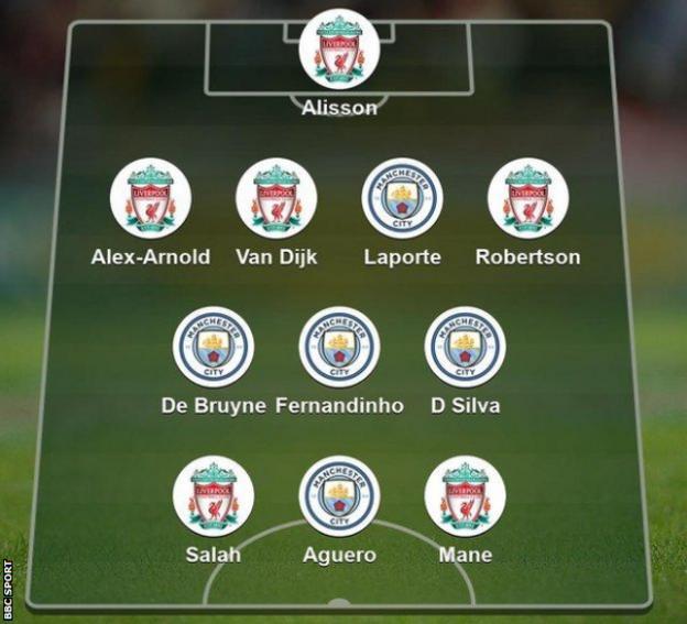 Team selected in January when the teams last met: Alisson, Alexander-Arnold, Van Dijk, Laporte, Robertson, Fernandinho, De Bruyne, David Silva, Salah, Mane, Aguero