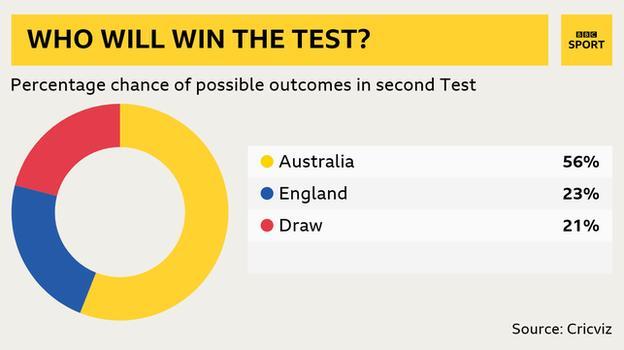 % chance of winning: Aus 56%, Eng 23%, Draw 21%