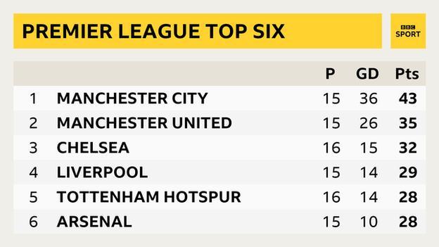 Premier League snapshot: 1. Manchester City; 2. Manchester United; 3. Chelsea; 4. Liverpool; 5. Tottenham Hotspur; 6. Arsenal