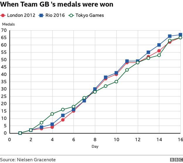 When Team GB's medals were won