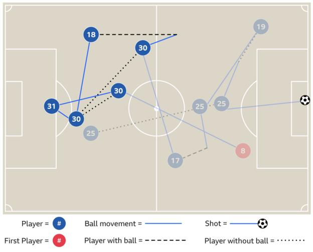 Graphic showing Ederson inter-play with Nicolas Otamendi that led to City's second goal against West Brom in March
