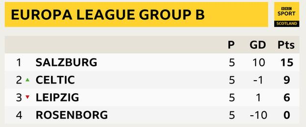 Graphic of Celtic's group