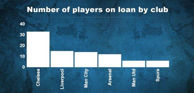 Loan players