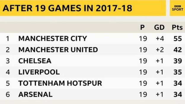 Premier League table after 19 games in 2017-18