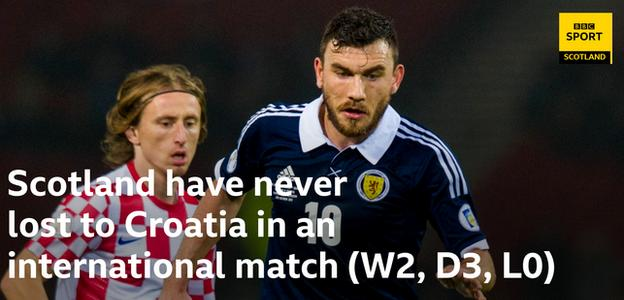 Scotland have never lost to Croatia in an international match