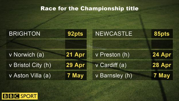 Race for the Championship