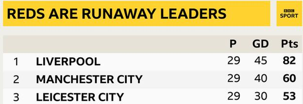 Snapshot showing the top three in the Premier League: 1st Liverpool, 2nd Man City & 3rd Leicester