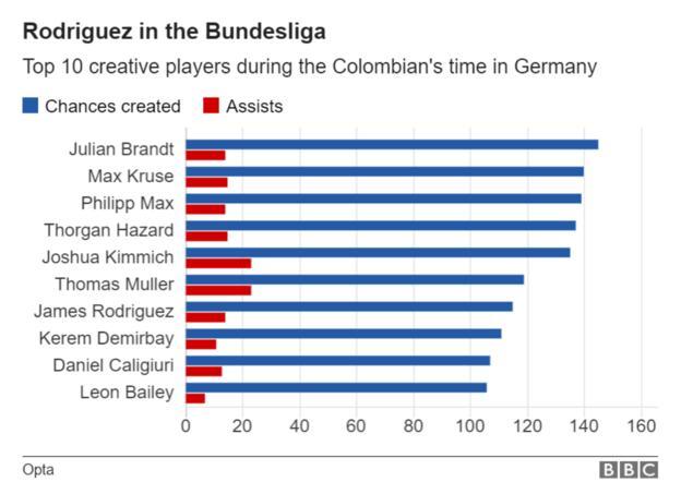 James Rodriguez in the Bundesliga