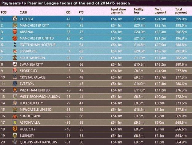 Payments made to Premier League teams at the end of the 2014-15 season
